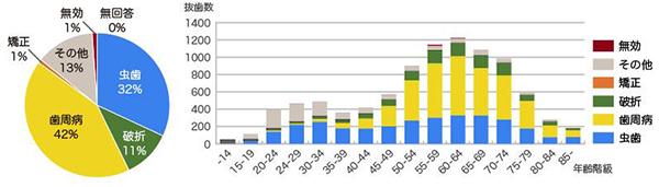2005年に行われた全国抜歯原因調査結果